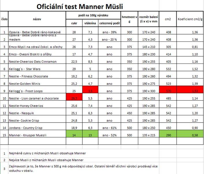 manner test